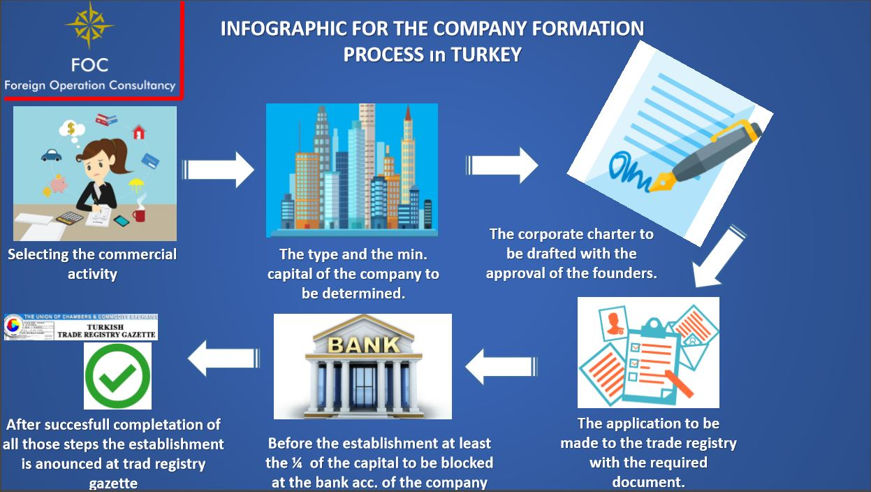 Company Formation Process in Turkey - Fo Consultancy